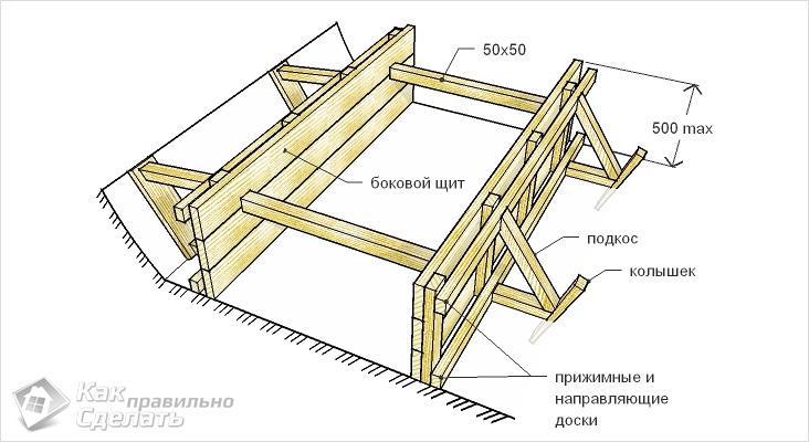 Как сделать опалубку для фундамента своими руками — ленточный фундамент