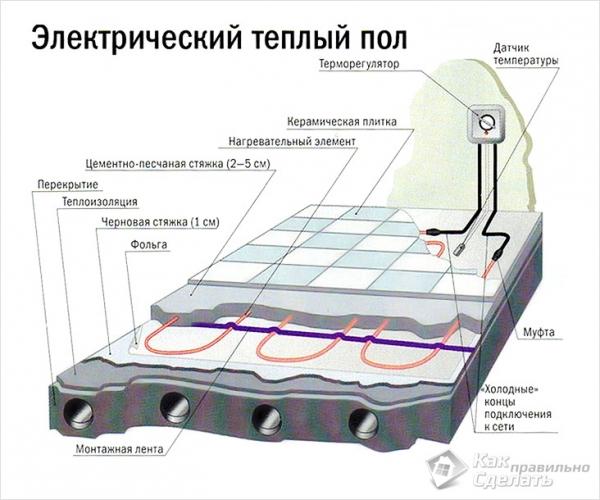 Электрический тёплый пол под плитку