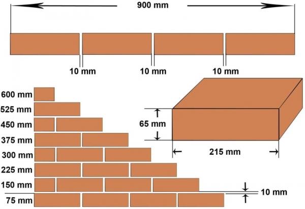 Стандартный кирпич: размеры, характеристики, сферы использования