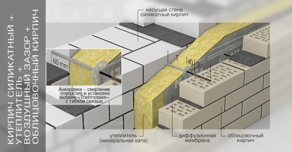 Размер силикатного кирпича, его особенности и укладка
