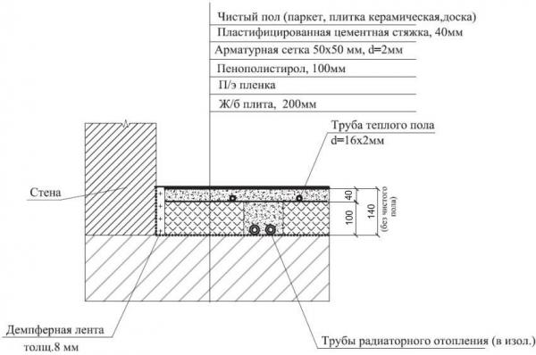 Монтажные схемы водяных теплых полов в частном доме