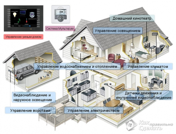 Умный дом своими руками — как сделать умный дом