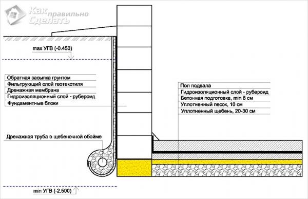 данные курсам гидроизоляция кирпичных стен 1 го этажа люмия