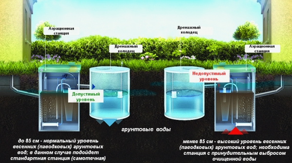 Устройство септика когда грунтовые воды высоко