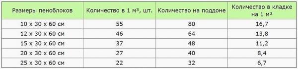 Технические характеристики, размеры и цены пеноблоков